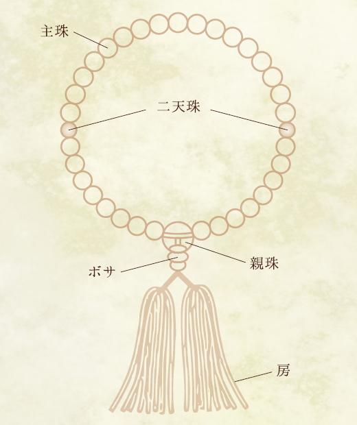 数珠の構成